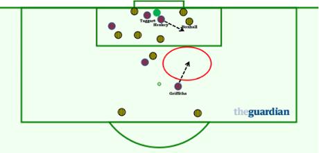 Newcastle corners