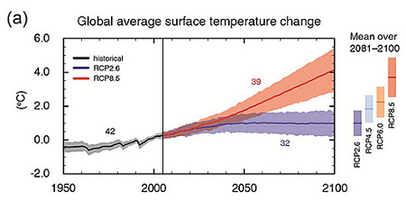 IPCC temperature projections