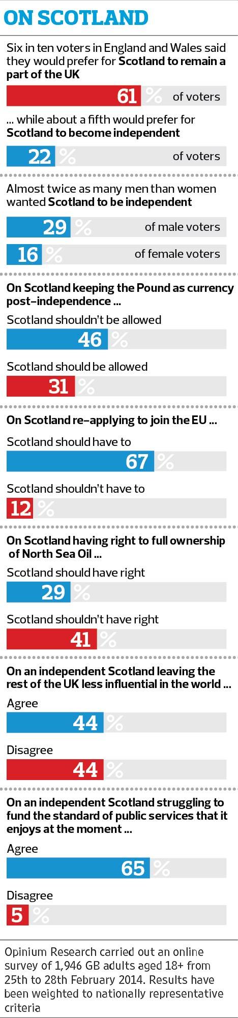 Scotland poll