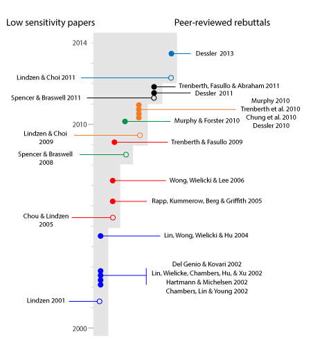 Low climate sensitivity papers by Lindzen and Spencer (open circles) and peer-reviewed rebuttals (closed circles).  Created by John Garrett (Wildomar, CA).