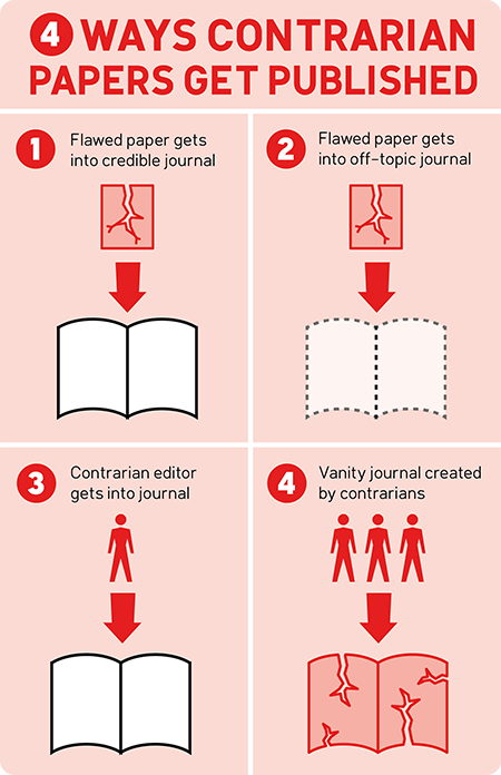 Ways contrarians get papers published in peer-reviewed journals