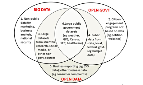Venn diagram showing the relationship between big data and open data