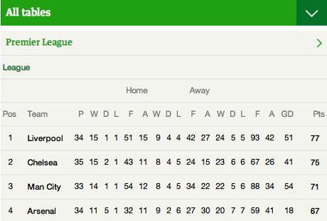 The Premier League table as it stands pre-match