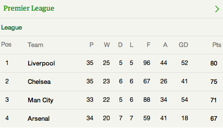 The top of the Premier League, most-match