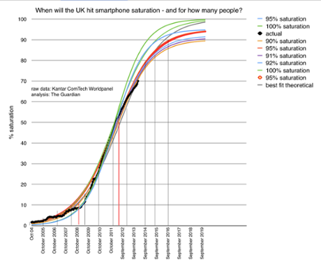 Estimates for growth of UK smartphone penetration