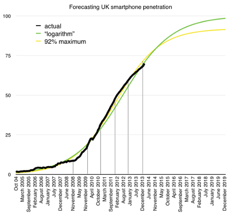 Two best fit lines for future UK smartphone penetration