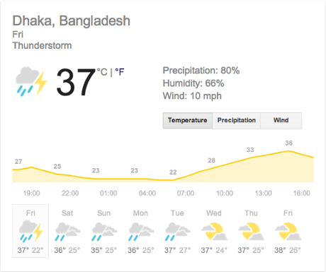 The weather forecast for Dhaka
