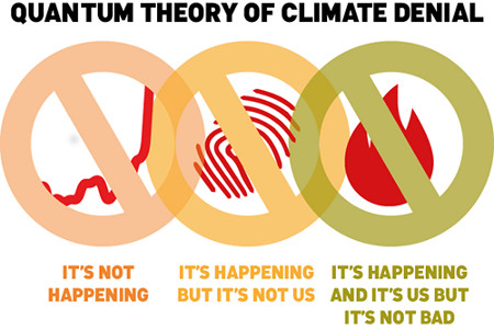 The Quantum Theory of Climate Denial.  Created by John Cook