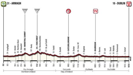 Giro d'Italia 2014 stage three