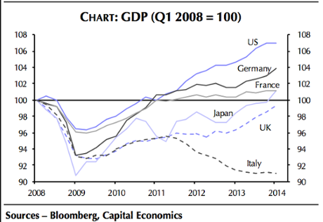 G7 growth rates