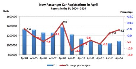 EU car sales, to April 2014