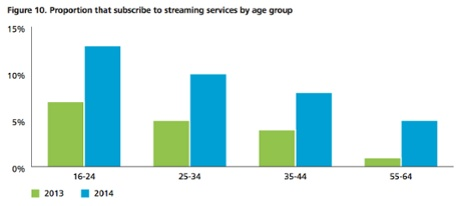 Source: Deloitte. Base: all respondents (2013: 2,085, 2014: 2,000).