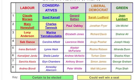London candidates