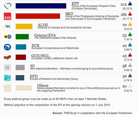 European parliament: latest results
