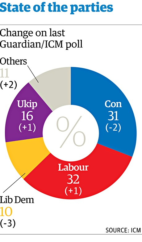 State of the parties, 17 June 2014.