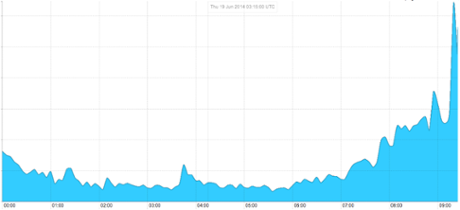 Twitter referral traffic following Facebook's outage. Photograph: The Guardian