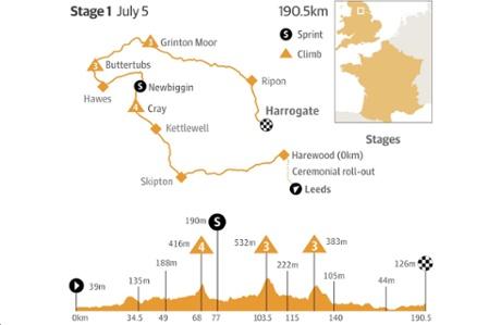 Tour de France 2014 stage 1