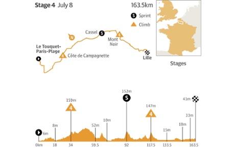 Tour de France 2014 stage 4