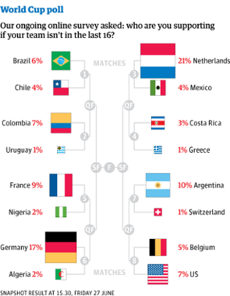World Cup poll results