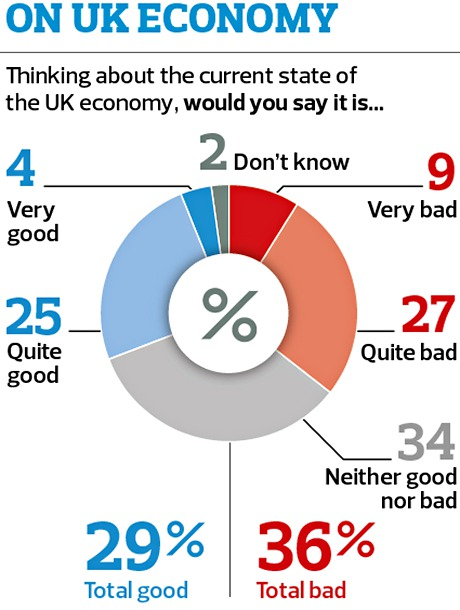 Poll on UK economy