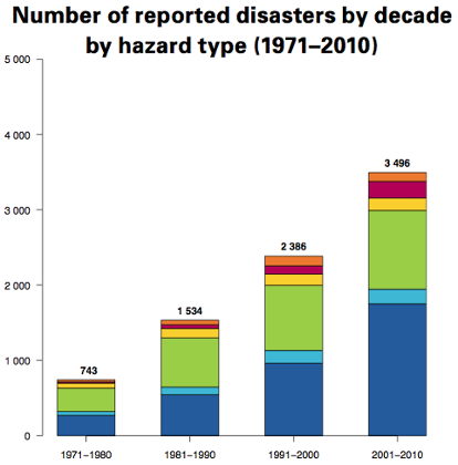 Number of reported disasters by decade by hazard type