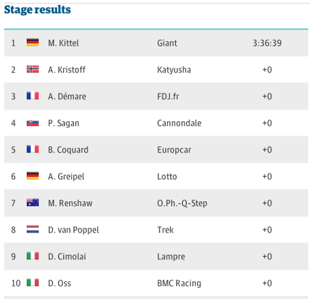 Stage four results