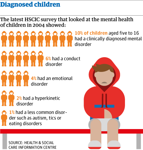 Mental Illness in Children