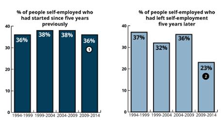 self-employment chart ONS