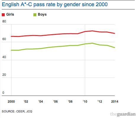 English pass rate