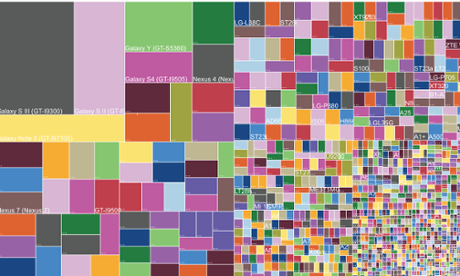 Android fragmentation by device in 2013