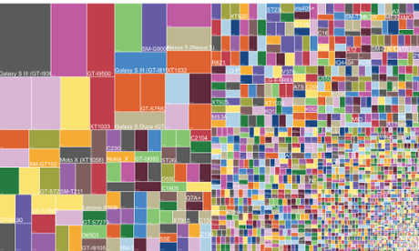 Android device fragmentation in 2014, via Opensignal