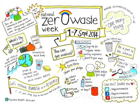 Rachelle Strauss' zero waste week