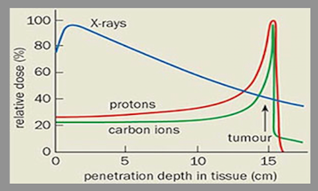 The physics of proton therapy
