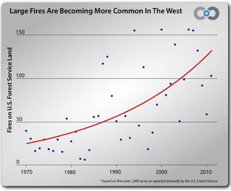 Annual number of wildfires greater than 1,000 acres on U.S. Forest Service Land