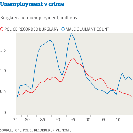 effect of unemployment on crime 2018-8-13 author(s): raphael, steven winter-ebmer, rudolf   abstract: previous estimates of the effect of unemployment on crime commonly omit determinants of criminal behavior that vary with the business cycle, creating correlation between unemployment rates and the residuals in aggregate crime regressions.