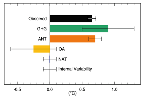 IPCC AR5 Figure 10.5: Assessed likely ranges (whiskers) and their mid-points (bars) for attributable warming trends over the 1951–2010 period due to well-mixed greenhouse gases, other anthropogenic forcings (OA), natural forcings (NAT), combined anthropogenic forcings (ANT) and internal variability. The HadCRUT4 observations are shown in black with the 5 to 95% uncertainty range due to observational uncertainty in this record.