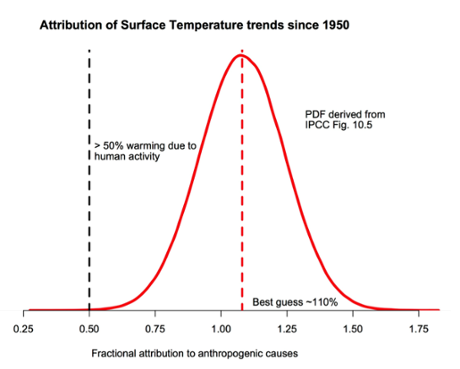 "The probability density function for the fraction of warming attributable to human activity (derived from Fig. 10.5 in IPCC AR5). The bulk of the probability is far to the right of the ""50%"" line, and the peak is around 110%."