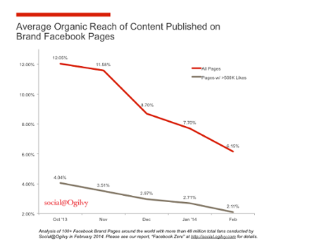 Chart: Facebook organic reach decreases