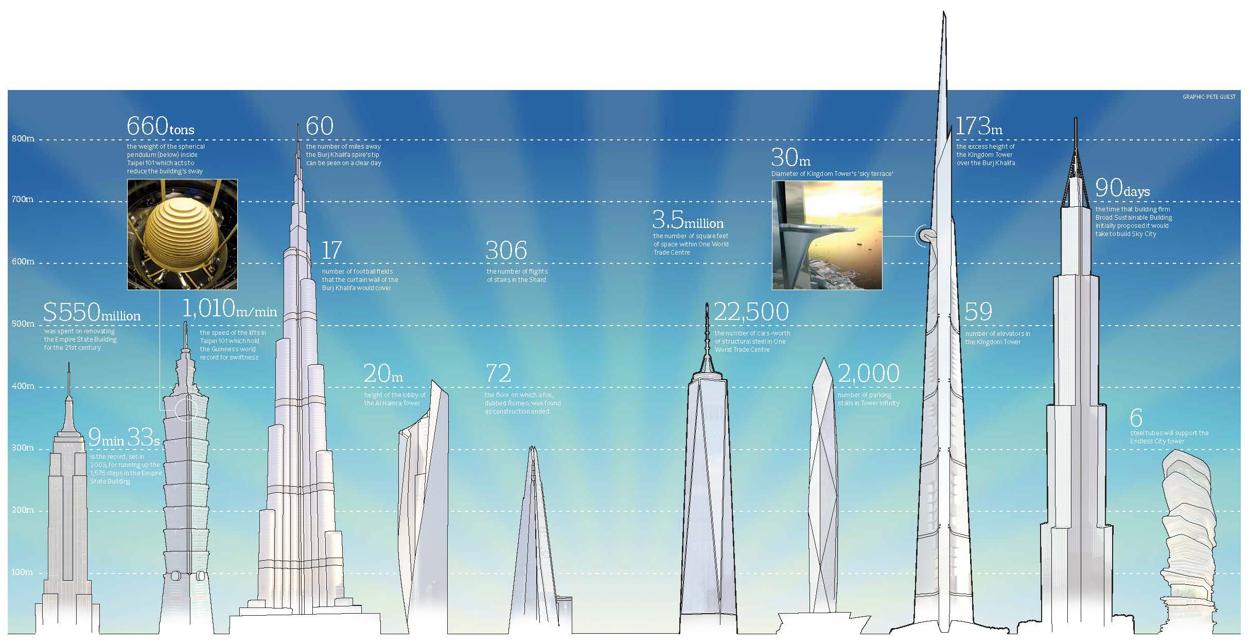 Only Way Is Up For Towers That Touch The Sky In Pictures