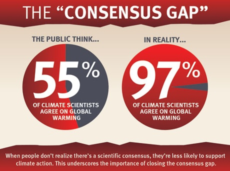 The consensus gap.
