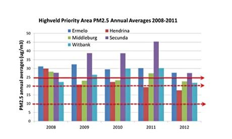MDG particulate matter graph