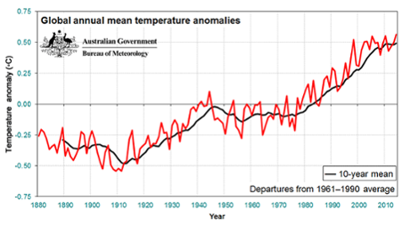 Global temperature mean anomaly