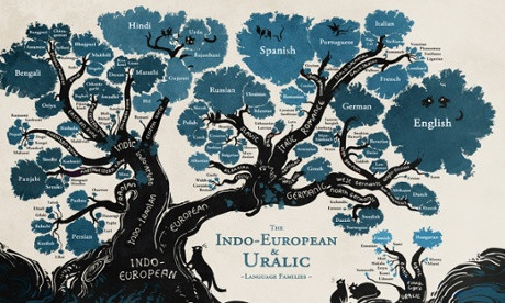 A language family tree - in pictures