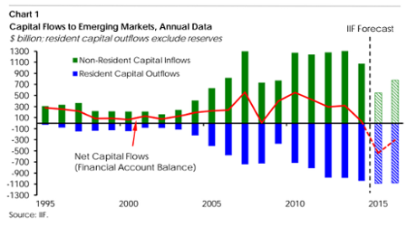 capital flows to emerging markets set to turn negative