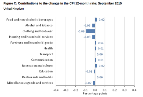 UK inflation, the detail, September 2015