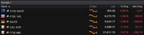 European markets, October 14 2015