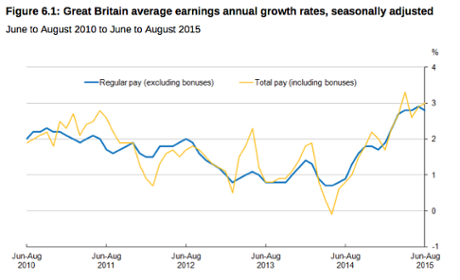 UK wage growth