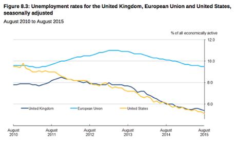 UK unemployment stats