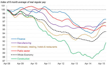UK wage data