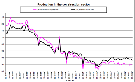 Decline in European construction.